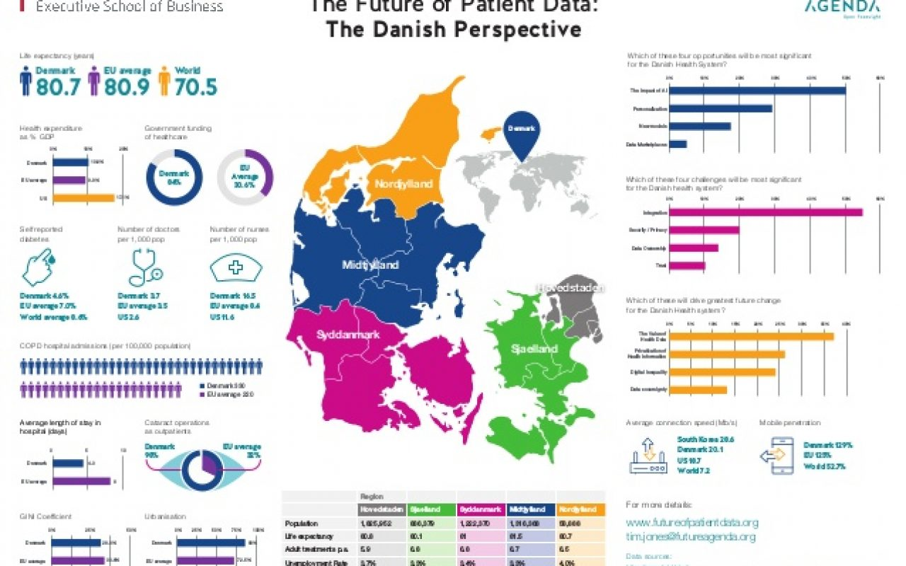 The future of patient data the danish perspective – infographic