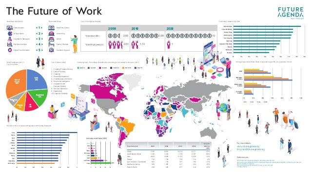 The future of work infographic